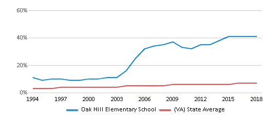 This chart display the percentage of Asian students in Oak Hill Elementary School and the percentage of Asian public school students in Virginia by year, with the latest 2017-18 school year data.