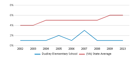 This chart display the percentage of Asian students in Dudley Elementary School and the percentage of Asian public school students in Virginia by year, with the latest 2012-13 school year data.