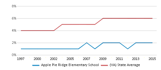 This chart display the percentage of Asian students in Apple Pie Ridge Elementary School and the percentage of Asian public school students in Virginia by year, with the latest 2014-15 school year data.
