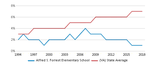 This chart display the percentage of Asian students in Alfred S. Forrest Elementary School and the percentage of Asian public school students in Virginia by year, with the latest 2017-18 school year data.