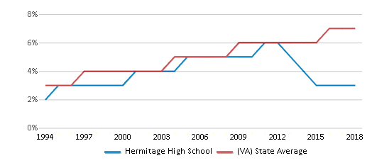 This chart display the percentage of Asian students in Hermitage High School and the percentage of Asian public school students in Virginia by year, with the latest 2017-18 school year data.