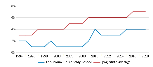 This chart display the percentage of Asian students in Laburnum Elementary School and the percentage of Asian public school students in Virginia by year, with the latest 2017-18 school year data.