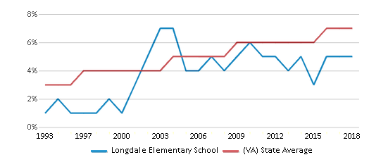 This chart display the percentage of Asian students in Longdale Elementary School and the percentage of Asian public school students in Virginia by year, with the latest 2017-18 school year data.