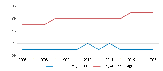 This chart display the percentage of Asian students in Lancaster High School and the percentage of Asian public school students in Virginia by year, with the latest 2017-18 school year data.