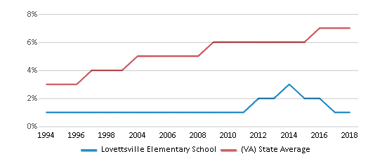 This chart display the percentage of Asian students in Lovettsville Elementary School and the percentage of Asian public school students in Virginia by year, with the latest 2017-18 school year data.