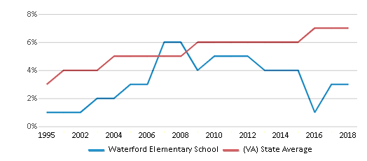 This chart display the percentage of Asian students in Waterford Elementary School and the percentage of Asian public school students in Virginia by year, with the latest 2017-18 school year data.