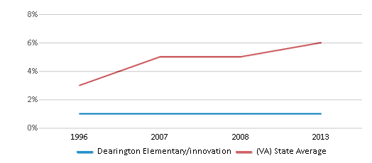 This chart display the percentage of Asian students in Dearington Elementary/innovation and the percentage of Asian public school students in Virginia by year, with the latest 2012-13 school year data.