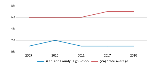 This chart display the percentage of Asian students in Madison County High School and the percentage of Asian public school students in Virginia by year, with the latest 2017-18 school year data.