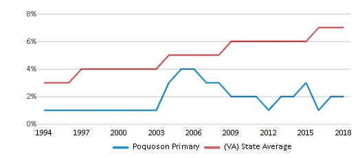 This chart display the percentage of Asian students in Poquoson Primary and the percentage of Asian public school students in Virginia by year, with the latest 2017-18 school year data.