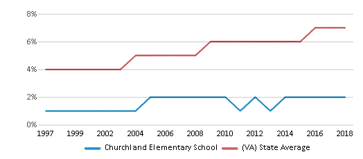 This chart display the percentage of Asian students in Churchland Elementary School and the percentage of Asian public school students in Virginia by year, with the latest 2017-18 school year data.