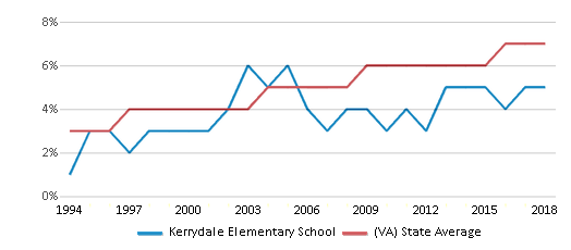 This chart display the percentage of Asian students in Kerrydale Elementary School and the percentage of Asian public school students in Virginia by year, with the latest 2017-18 school year data.
