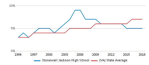 This chart display the percentage of Asian students in Stonewall Jackson High School and the percentage of Asian public school students in Virginia by year, with the latest 2017-18 school year data.