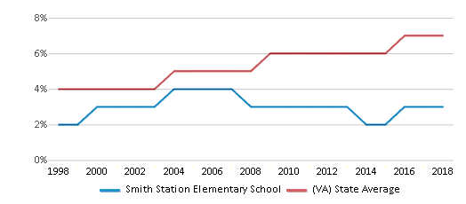 This chart display the percentage of Asian students in Smith Station Elementary School and the percentage of Asian public school students in Virginia by year, with the latest 2017-18 school year data.