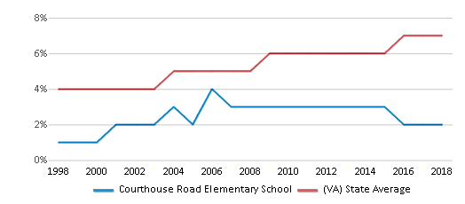 This chart display the percentage of Asian students in Courthouse Road Elementary School and the percentage of Asian public school students in Virginia by year, with the latest 2017-18 school year data.