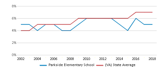 This chart display the percentage of Asian students in Parkside Elementary School and the percentage of Asian public school students in Virginia by year, with the latest 2017-18 school year data.
