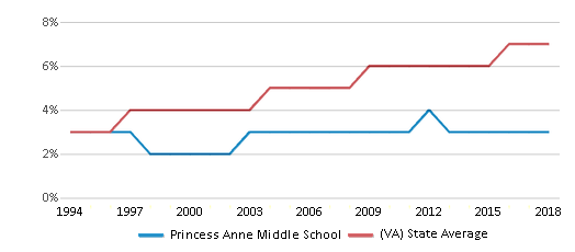This chart display the percentage of Asian students in Princess Anne Middle School and the percentage of Asian public school students in Virginia by year, with the latest 2017-18 school year data.