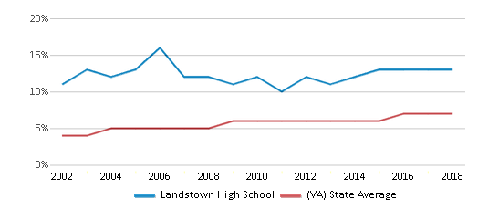 This chart display the percentage of Asian students in Landstown High School and the percentage of Asian public school students in Virginia by year, with the latest 2017-18 school year data.