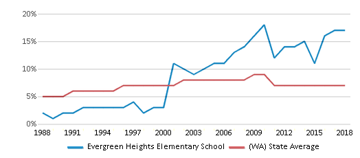 This chart display the percentage of Asian students in Evergreen Heights Elementary School and the percentage of Asian public school students in Washington by year, with the latest 2017-18 school year data.