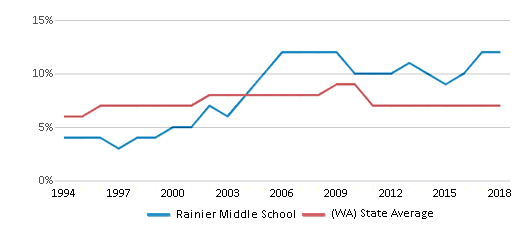This chart display the percentage of Asian students in Rainier Middle School and the percentage of Asian public school students in Washington by year, with the latest 2017-18 school year data.