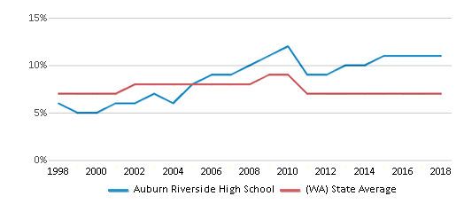 This chart display the percentage of Asian students in Auburn Riverside High School and the percentage of Asian public school students in Washington by year, with the latest 2017-18 school year data.