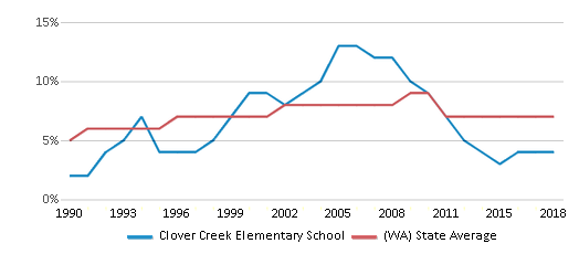 This chart display the percentage of Asian students in Clover Creek Elementary School and the percentage of Asian public school students in Washington by year, with the latest 2017-18 school year data.