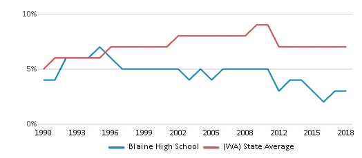 This chart display the percentage of Asian students in Blaine High School and the percentage of Asian public school students in Washington by year, with the latest 2017-18 school year data.