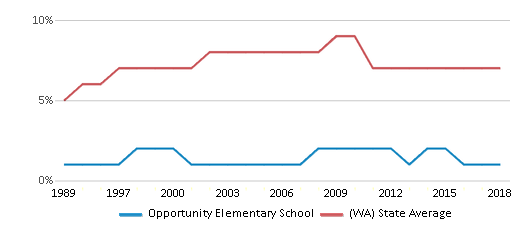 This chart display the percentage of Asian students in Opportunity Elementary School and the percentage of Asian public school students in Washington by year, with the latest 2017-18 school year data.