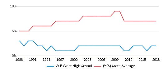 This chart display the percentage of Asian students in W F West High School and the percentage of Asian public school students in Washington by year, with the latest 2017-18 school year data.