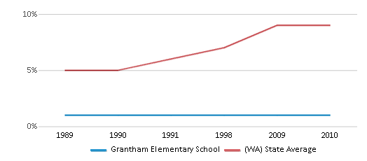 This chart display the percentage of Asian students in Grantham Elementary School and the percentage of Asian public school students in Washington by year, with the latest 2009-10 school year data.