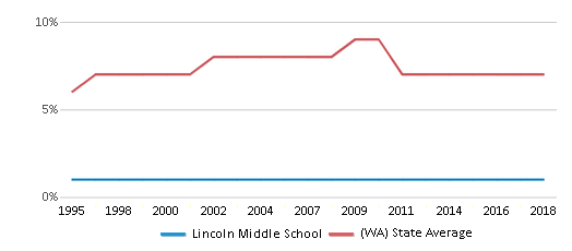 This chart display the percentage of Asian students in Lincoln Middle School and the percentage of Asian public school students in Washington by year, with the latest 2017-18 school year data.