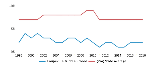 This chart display the percentage of Asian students in Coupeville Middle School and the percentage of Asian public school students in Washington by year, with the latest 2017-18 school year data.