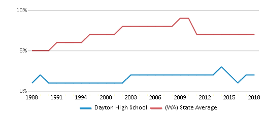 This chart display the percentage of Asian students in Dayton High School and the percentage of Asian public school students in Washington by year, with the latest 2017-18 school year data.