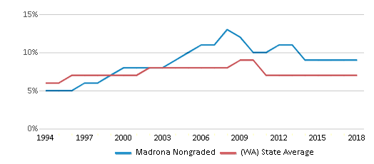 This chart display the percentage of Asian students in Madrona Nongraded and the percentage of Asian public school students in Washington by year, with the latest 2017-18 school year data.