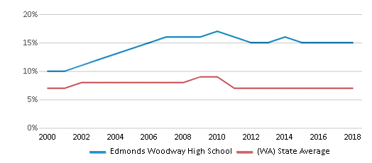 This chart display the percentage of Asian students in Edmonds Woodway High School and the percentage of Asian public school students in Washington by year, with the latest 2017-18 school year data.