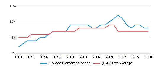 This chart display the percentage of Asian students in Monroe Elementary School and the percentage of Asian public school students in Washington by year, with the latest 2017-18 school year data.