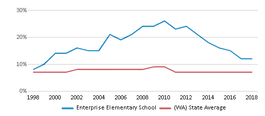 This chart display the percentage of Asian students in Enterprise Elementary School and the percentage of Asian public school students in Washington by year, with the latest 2017-18 school year data.