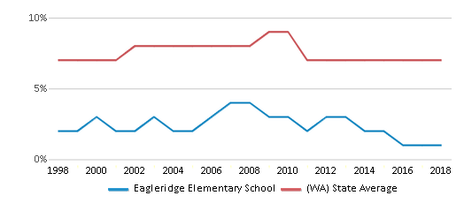 This chart display the percentage of Asian students in Eagleridge Elementary School and the percentage of Asian public school students in Washington by year, with the latest 2017-18 school year data.