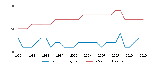 This chart display the percentage of Asian students in La Conner High School and the percentage of Asian public school students in Washington by year, with the latest 2017-18 school year data.