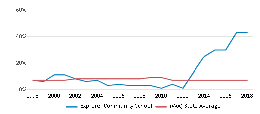 This chart display the percentage of Asian students in Explorer Community School and the percentage of Asian public school students in Washington by year, with the latest 2017-18 school year data.