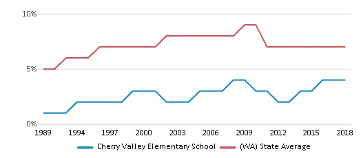 This chart display the percentage of Asian students in Cherry Valley Elementary School and the percentage of Asian public school students in Washington by year, with the latest 2017-18 school year data.