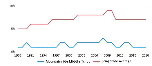 This chart display the percentage of Asian students in Mountainside Middle School and the percentage of Asian public school students in Washington by year, with the latest 2017-18 school year data.