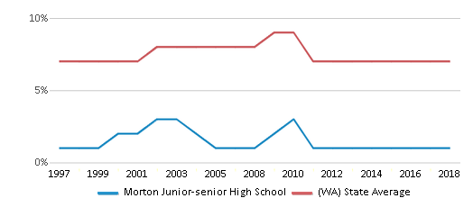 This chart display the percentage of Asian students in Morton Junior-senior High School and the percentage of Asian public school students in Washington by year, with the latest 2017-18 school year data.