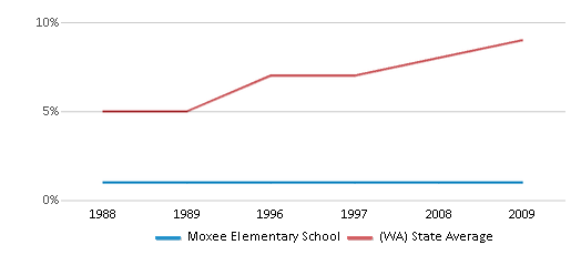 This chart display the percentage of Asian students in Moxee Elementary School and the percentage of Asian public school students in Washington by year, with the latest 2008-09 school year data.