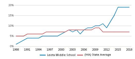 This chart display the percentage of Asian students in Leota Middle School and the percentage of Asian public school students in Washington by year, with the latest 2017-18 school year data.