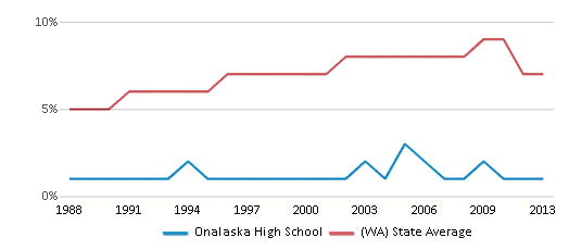 This chart display the percentage of Asian students in Onalaska High School and the percentage of Asian public school students in Washington by year, with the latest 2012-13 school year data.