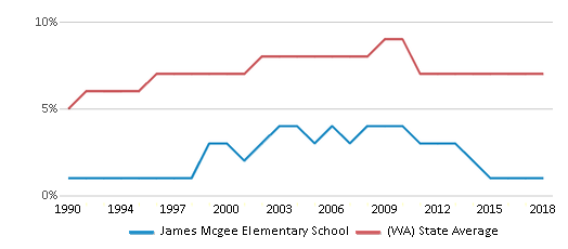 This chart display the percentage of Asian students in James Mcgee Elementary School and the percentage of Asian public school students in Washington by year, with the latest 2017-18 school year data.