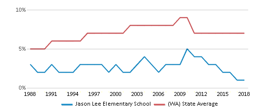 This chart display the percentage of Asian students in Jason Lee Elementary School and the percentage of Asian public school students in Washington by year, with the latest 2017-18 school year data.