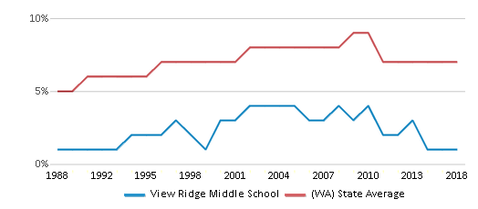 This chart display the percentage of Asian students in View Ridge Middle School and the percentage of Asian public school students in Washington by year, with the latest 2017-18 school year data.