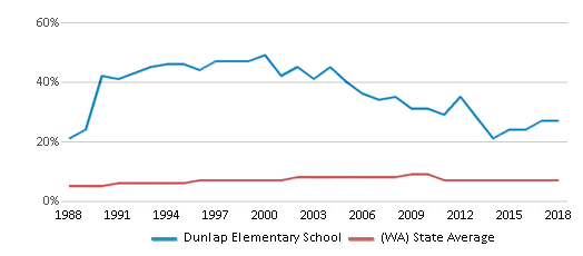 This chart display the percentage of Asian students in Dunlap Elementary School and the percentage of Asian public school students in Washington by year, with the latest 2017-18 school year data.