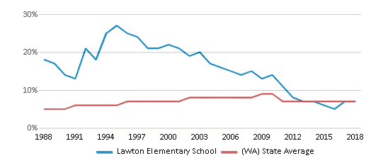 This chart display the percentage of Asian students in Lawton Elementary School and the percentage of Asian public school students in Washington by year, with the latest 2017-18 school year data.